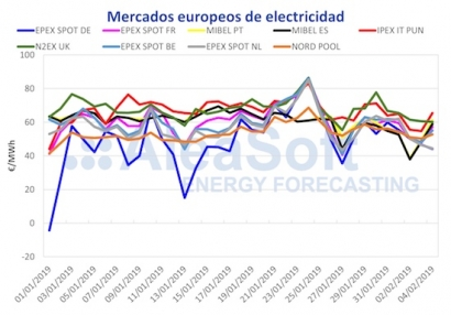 Los precios de la electricidad seguirán al alza en 2019 por la previsión de subida de los combustibles y del CO2