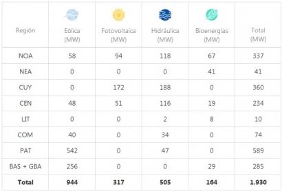 La capacidad renovable a punto de superar los 2 GW instalados, casi el 5 % de la matriz energética