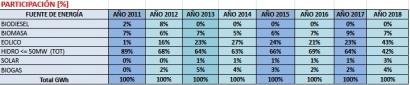ARGENTINA: Gracias a la eólica, la generación eléctrica por energías renovables creció casi un 30 % en 2018