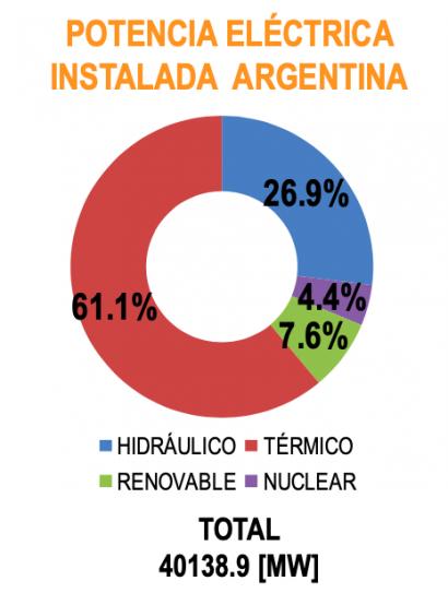 Las renovables alcanzan el 10 % de la capacidad instalada