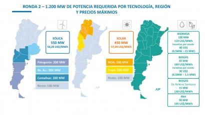 ARGENTINA: Lanzan Renovar 2.0, una licitación de renovables por 1.200 MW