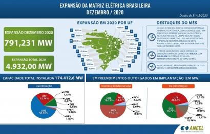 En 2020, las plantas renovables de generación eléctrica que entraron en operación representaron más del 50 % de la potencia total