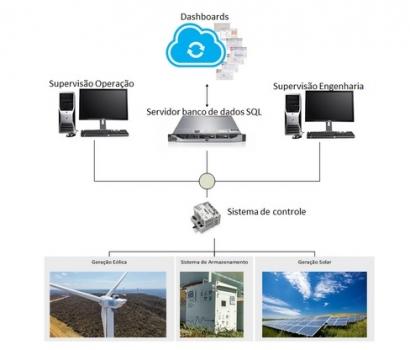 Una empresa estatal de energía desarrolla un sistema hibrido con eólica, solar y almacenamiento