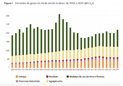 Las emisiones de dióxido de carbono aumentaron un 10 % durante 2019