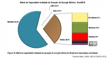 En un año la eólica creció un 43% y la solar el 8%