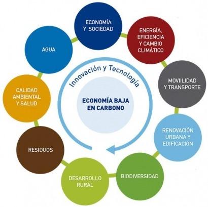 Catorce proyectos para una economía baja en carbono