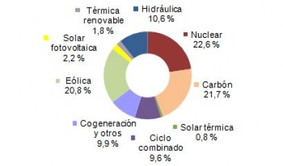 Electricidad en enero: más carbón, más cara y más sucia