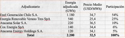 CHILE: La adjudicación de la licitación eléctrica fue toda para las renovables y a un precio promedio histórico