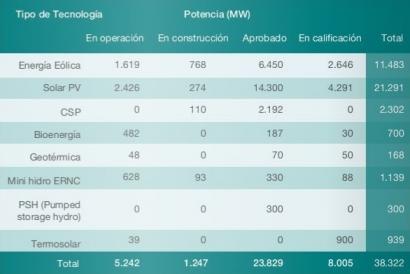 CHILE: Por segundo mes consecutivo, las ERNC superan el 20 % de aporte al sistema eléctrico