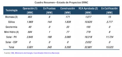 La capacidad instalada renovable llega al 24 % y genera más del 18 % del total