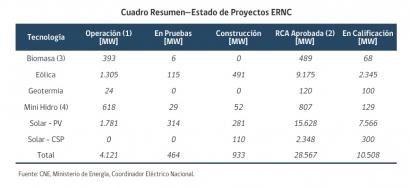 CHILE: Este año las renovables alcanzarán los 5,5 GW de capacidad instalada