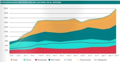 CHILE: Por primera vez las renovables aportaron el 20% de la energía total del sistema