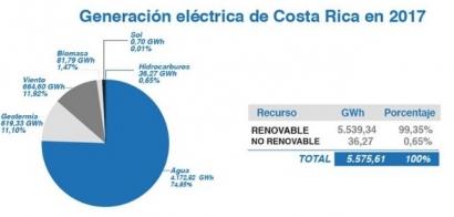 COSTA RICA: Las renovables generaron el 99,3% de electricidad, casi el 25% sin hidroeléctrica