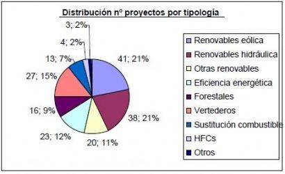 España se apunta otros nueve proyectos de reducción de emisiones de CO2