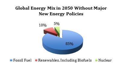 Global energy supply mix 2050 renewables