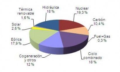 """Abril registra """"la máxima producción mensual de energía de origen eólico"""""""