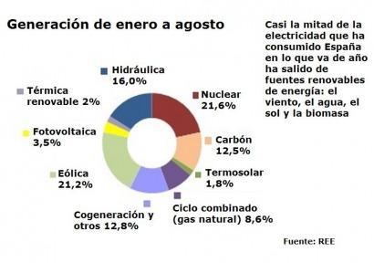 La demanda de energía eléctrica desciende un 2,4% en agosto