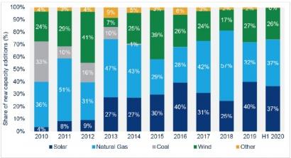 En el segundo trimestre del año se instalaron 3,5 GW de capacidad solar fotovoltaica