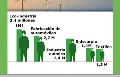 """Bilbao acogerá en abril""""el foro europeo de las tecnologías limpias más importante de Europa"""""""