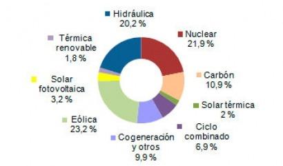 Las renovables superan el 50% de la cobertura de la demanda en el primer semestre
