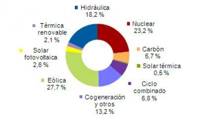 Las renovables aportan más del 50% de la electricidad en marzo