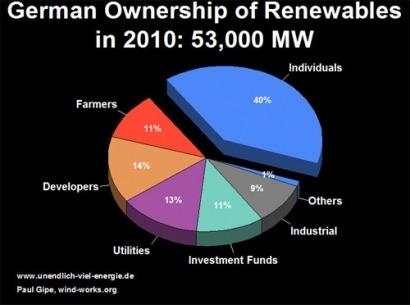 El 51% de las renovables en Alemania está en manos de los ciudadanos
