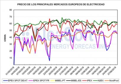 Una semana con el precio del pool por encima de los 61€/MWh