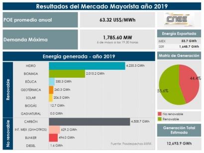 En 2019, las renovables sin hidráulica generaron el 22,2 % de la electricidad