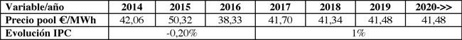 Haz Energía. Tabla Régimen Retributivo 2017