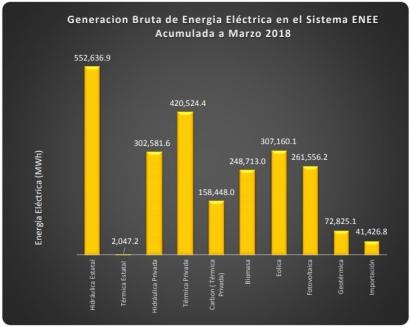 HONDURAS: Las renovables, sin la gran hidráulica, cubrieron más del 50% de la generación eléctrica durante el primer trimestre del año
