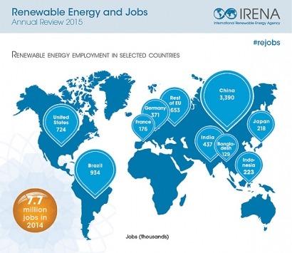 Las energías renovables emplean a 7,7 millones de personas en el mundo
