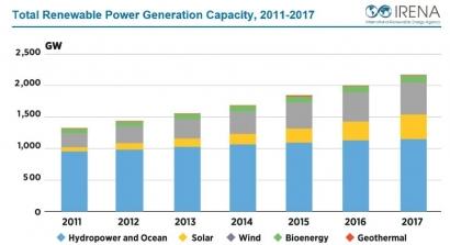 Entre los países top en instalación renovable durante 2017