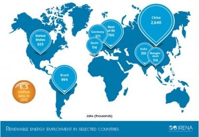 España, referente mundial en empleo con renovables, pierde comba