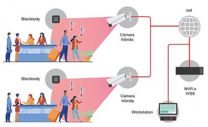 Microsegur lanza sus kits de temperatura corporal gracias a su experiencia en cámaras termográficas