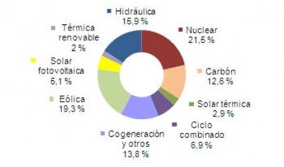La energía solar produce más electricidad que el gas en junio