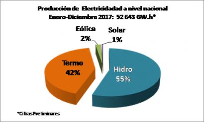 PERÚ: En 2017 las renovables generaron el 3% de la electricidad