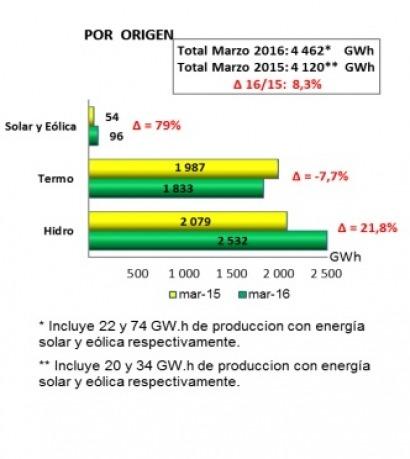 Crece la participación de las renovables en la generación eléctrica