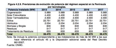 Ni un solo megavatio en renovables al menos hasta 2018