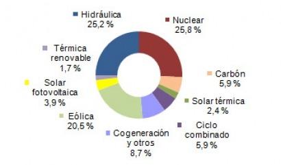 La energía solar produce más que el gas y el carbón en abril