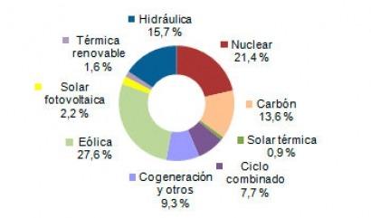 Ree-generacion-febrero-2015