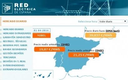 Red Eléctrica ya publica los nuevos precios horarios de la electricidad
