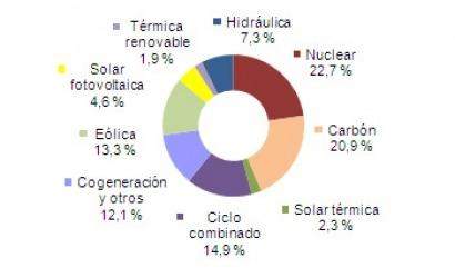 6,9% de electricidad solar en julio
