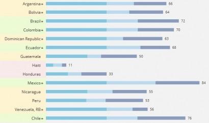 MÉXICO, CHILE y BRASIL: Líderes en energía sostenible, según el Banco Mundial