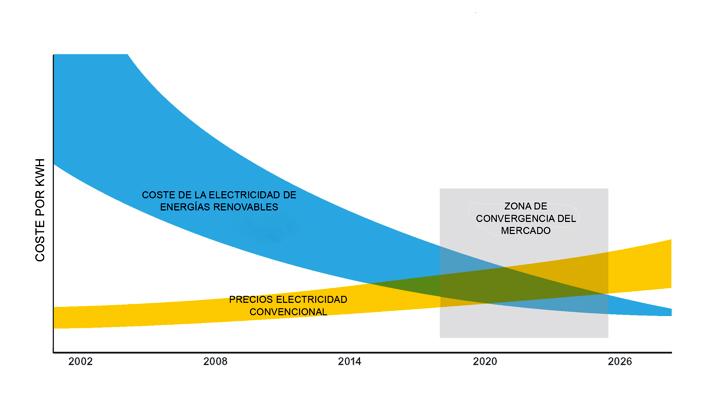 Schneider convergencia renovables-convencionales