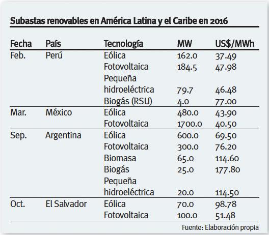 Tabla Subastas de Renovables en Latinoamérica