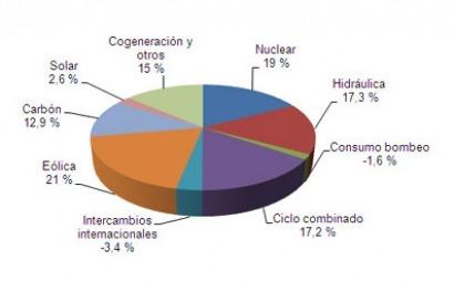 La eólica arrasa en marzo y cubre el 21% de la demanda