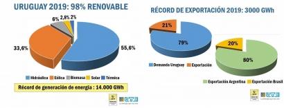 En 2019, sin hidráulica, las renovables generaron el 42 % de la electricidad