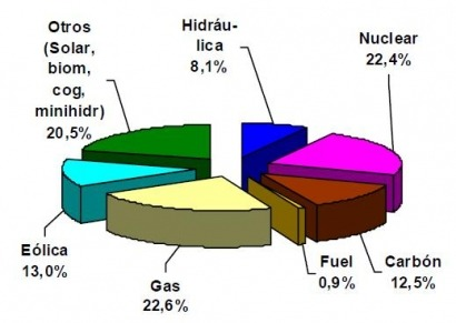 La electricidad del mes pasado fueun 22,52% más sucia que la de junio de 2010