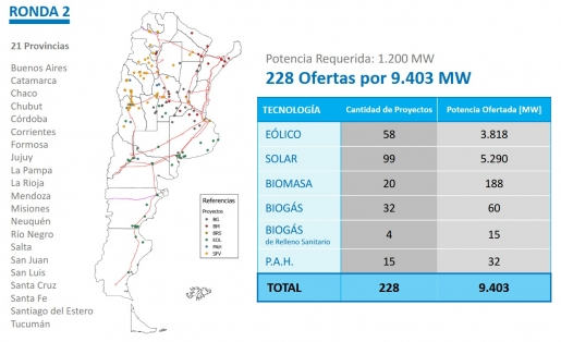 ARGENTINA: Más de 9 GW de ofertas para la Ronda 2 del Programa RenovAr, casi 8 veces más de la potencia requerida
