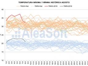 La ola de calor de inicios de agosto bate récord en temperatura, demanda eléctrica y precios